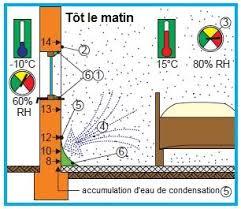 humidité dans une chambre moisissure et humidité de surface