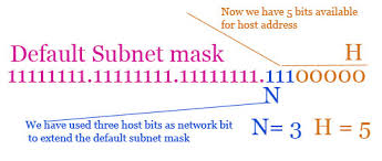 subnetting tutorial for beginners subnetting tutorial subnetting explained with exles