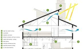 sustainable home design plans interior painting ideas house