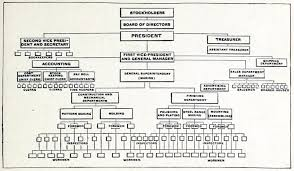 free template for organizational chart company organization chart template free download edgrafik company organization chart template free download organization chart of a large company manufacturing stoves