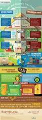 23 best interior design infographics images on pinterest color
