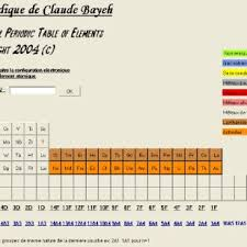 how is the periodic table organized 6 theoretical periodic table arranged by sequential atomic numbers