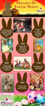 the story of the easter bunny history of easter bunny visual ly