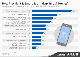 smarter technologies how prevalent is smart technology in u s homes infographic