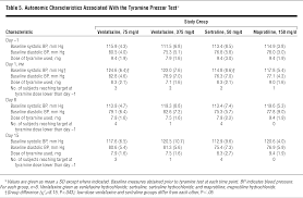Blood Pressure Spreadsheet Evidence Of The Dual Mechanisms Of Action Of Venlafaxine