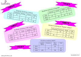Two Way Frequency Table Worksheet Two Way Tables U2026 Not Just Any Old Activity And Worksheet
