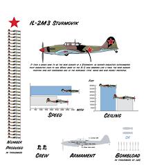 ilyushin il 2 sturmovik ww2 weapon infograms pinterest