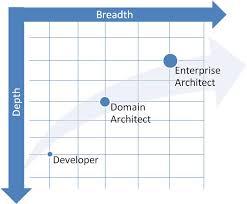 enterprise architecture job description home design very nice best