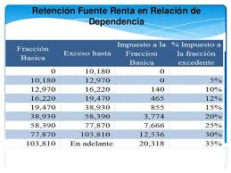 base retenciones en la fuente en colombia 2016 material de apoyo de retenciones en la fuente ecuador