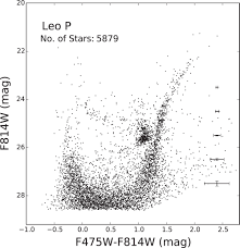 leo p an unquenched very low mass galaxy iopscience