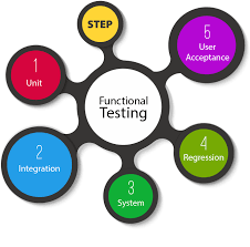 certification for mobile application testing professional