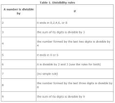 divisibility rules worksheet printable u0026 mrs castro s class