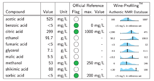 Quality Control Report Sample Wine Safety And Quality Control Using High Resolution Ft Nmr The