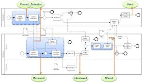 business process modeling techniques with examples business and blog