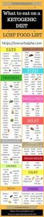 best 25 low carb food list ideas on pinterest carb list of