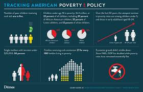 more facts about poverty policy in america demos