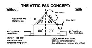 36 watt solar attic fan