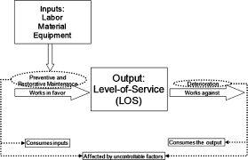 data and modeling issues faced during the efficiency measurement