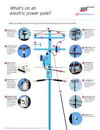 Sdg E Outage Map Electric San Diego Gas U0026 Electric