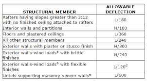 Beam Deflection Table by What Is Allowable Deflection U2013 Trus Joist Technical Support