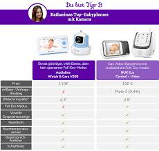 babyphone f r 2 kinderzimmer babyphone die top 5 empfehlungen