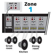 home theater connection to led tv powering your multi room music system