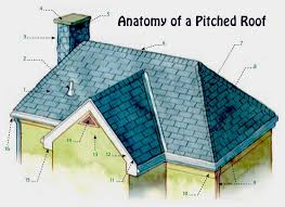 anatomy of a pitched roof remodel new mexico