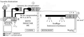 ventilation cuisine gaz ventilation dans les locaux de cuisine