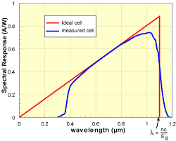 Monochromatic Light Does Efficiency Of A Solar Cell Improve When Using Monochromatic