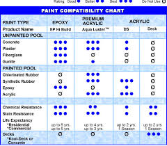 how to select the proper paint for your pool inyopools com