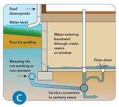 What To Do When Your Basement Floods by Basement Flooding St Thomas
