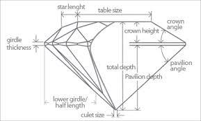 Diamond Depth And Table Cut How To Select Diamond Diamond Collection