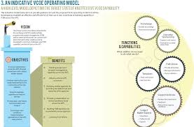 operating model template vcoe operating model png quit the habit