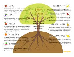 fruit of the spirit chart to remind the kids of each fruit good