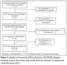 the role of perioperative warming in surgery a systematic review