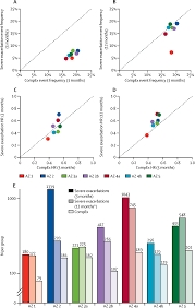 a novel endpoint for exacerbations in asthma to accelerate