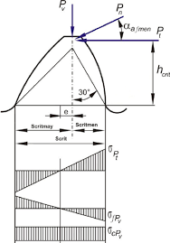 determining the lewis factor for plastic spur gears with