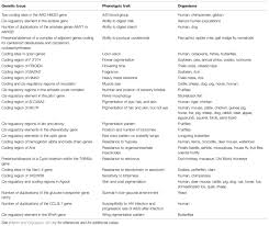 frontiers the differential view of genotype u2013phenotype