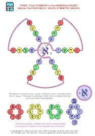 meru foundation research front back base 3 symmetry groups 1
