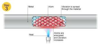 common examples of thermal conduction quora
