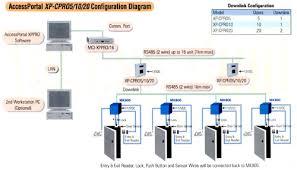 asi malaysia group access control system