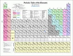 Periodic Table Of Mixology Periodic Table Of Elements With Names And Ionic Charges