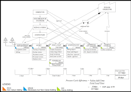 Value Stream Map Implementation Of Lean Service With Value Stream Mapping At