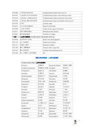bureau des hypoth鑷ue 醫學英語集錦