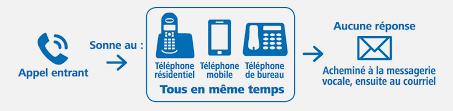 comment repondre au telephone au bureau téléphonie ip skynet telecom