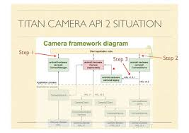 tutorial android hardware camera2 camera2 api shim and hal 3 2 in android 5 1