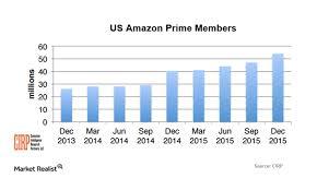 amazon prime black friday membership special why amazon prime memberships are expected to increase market realist