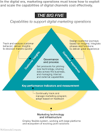 how digital marketing operations can transform business mckinsey