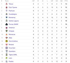 liga mx table 2017 liga mx table ligamx
