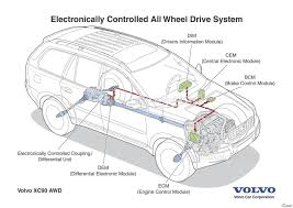 volvo truck parts diagram volvo all wheel drive explained awd cars 4x4 vehicles 4wd